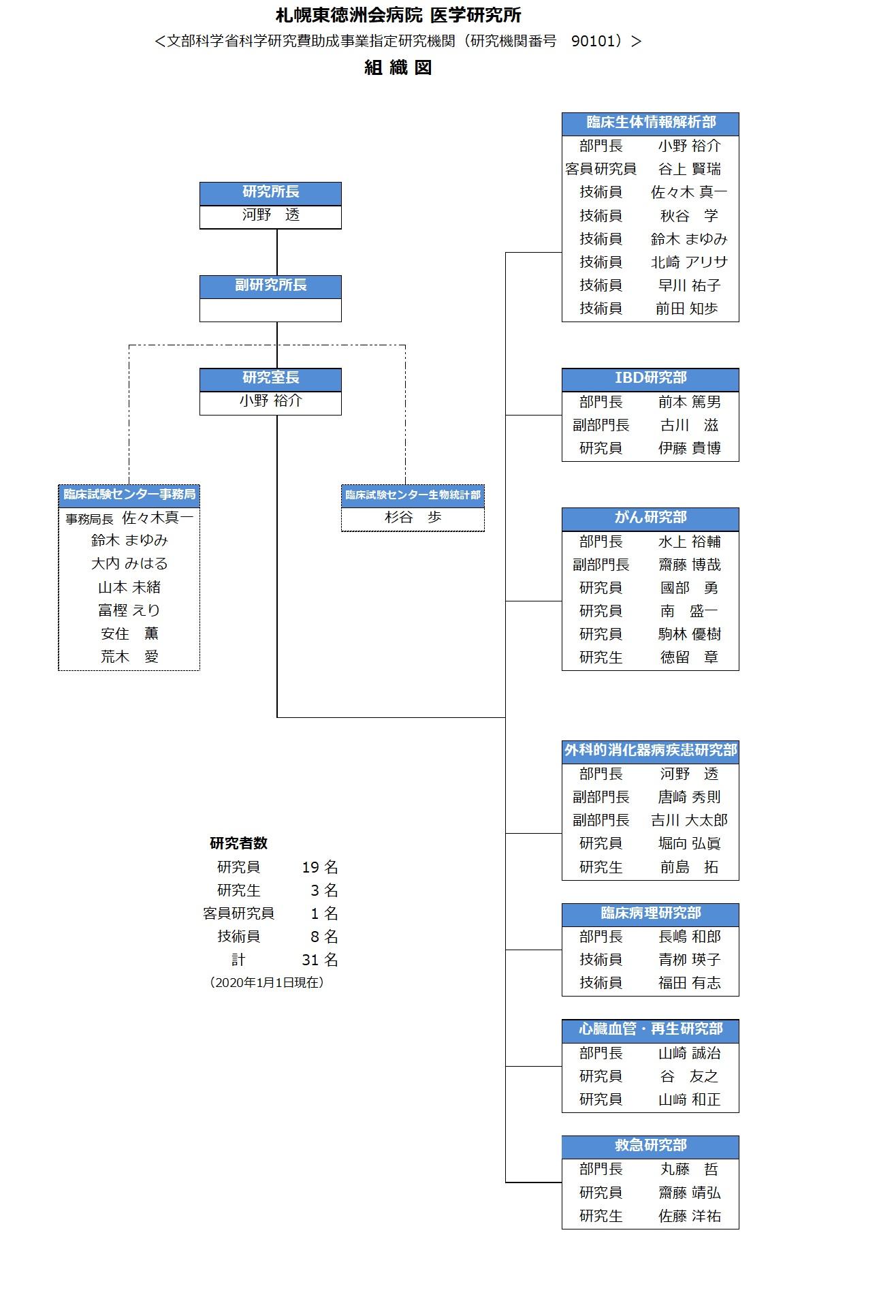組織図2020.1.jpg