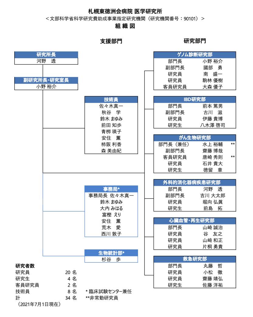組織図2021-07-06 .png